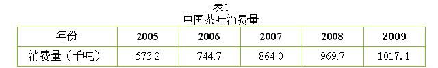 茶叶消费 现状 数据 情况 调查
