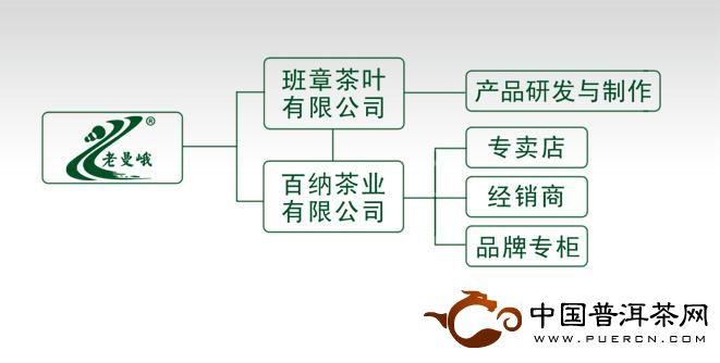 老曼峨普洱茶品牌体系(图)