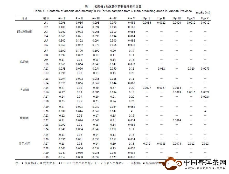 云南普洱茶砷和汞的含量分析报告