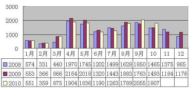 2010年9-10月安溪铁观音价格指数与行情分析