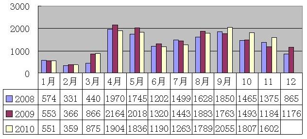 2010年11月安溪铁观音价格指数与行情分析