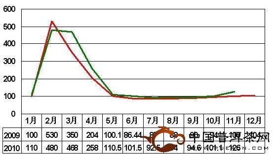 2010年11月大佛龙井价格指数和行情分析