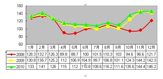 2010年12月安溪铁观音价格指数与行情分析