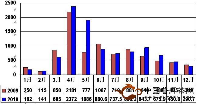 2010年12月大佛龙井价格指数和行情分析