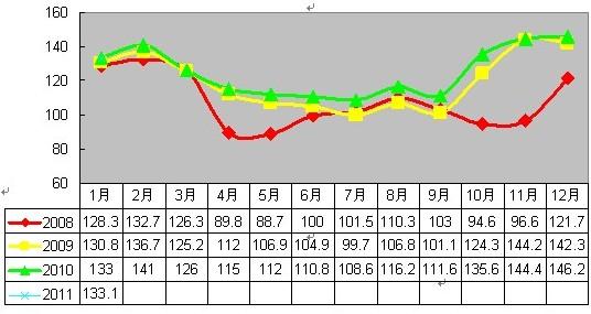 2011年1月安溪铁观音价格指数与行情分析