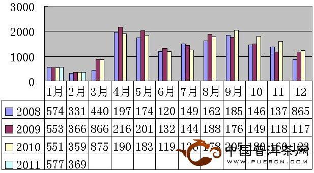 2011年2月安溪铁观音价格指数与行情分析