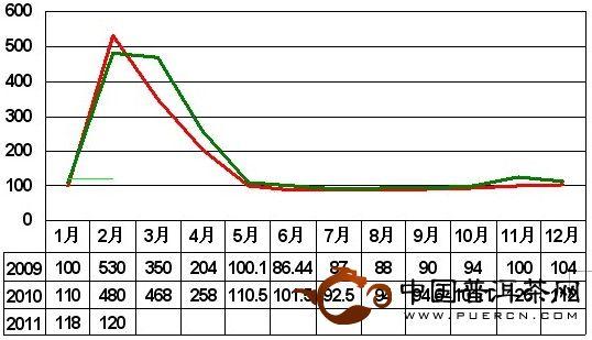 2011年2月大佛龙井价格指数和行情分析