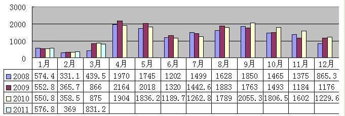 2011年3月安溪铁观音价格指数与行情分析