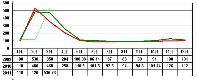 2011年3月大佛龙井价格指数和行情分析