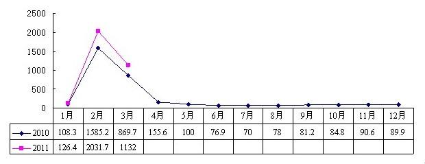 2011年3月浙南茶叶市场价格指数和行情分析