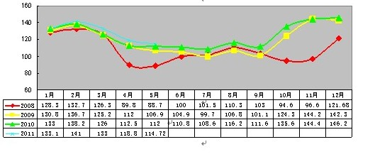 2011年5月安溪铁观音价格指数与行情分析