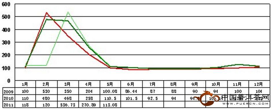 2011年5月大佛龙井价格指数和行情分析