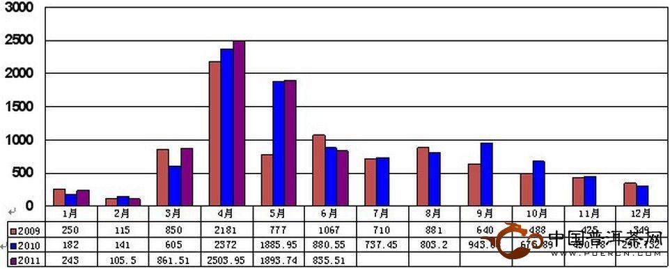 2011年6月大佛龙井价格指数和行情分析