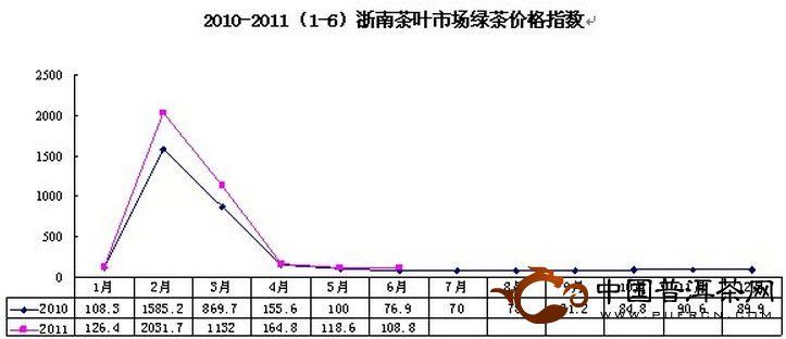 2011年6月浙南茶叶市场价格指数和行情分析