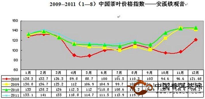 2011年8月安溪铁观音价格指数与行情分析