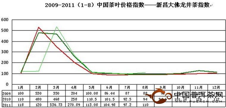 2011年8月大佛龙井价格指数和行情分析
