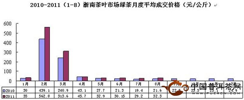 2011年8月浙南茶叶市场价格指数和行情分析