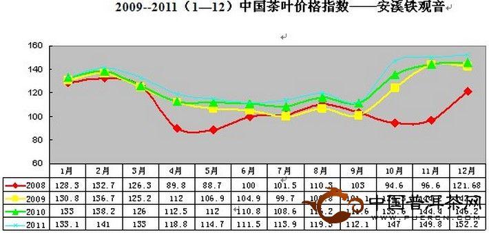 2011年12月安溪铁观音市场交易价格指数与行情分析
