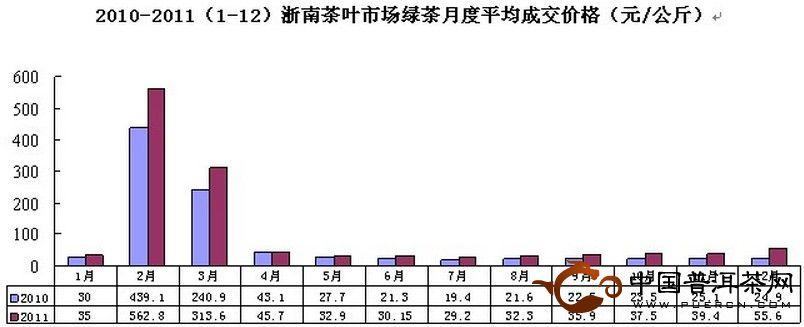 2011年12月浙南茶叶市场价格指数和行情分析