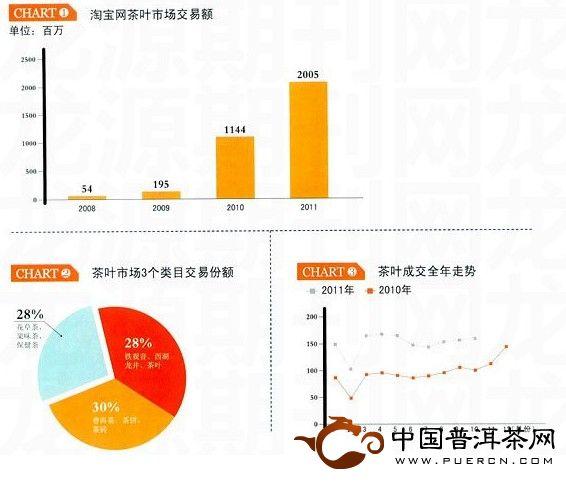 淘宝网茶叶销售数字报告
