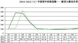 2012年1月大佛龙井价格指数和行情分析