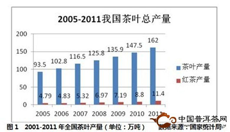 2012年全国红茶产销形势分析报告