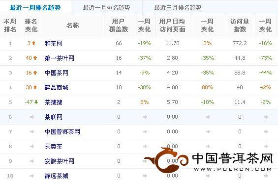 2013年5月份B2C茶类电子商务网站Top10排行榜