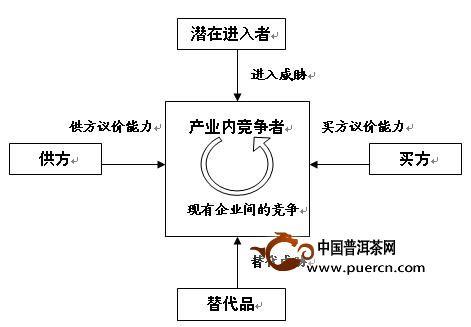 波特/中国普洱茶网讯:五力模型是由迈克尔·波特提出,该模型将大量不...