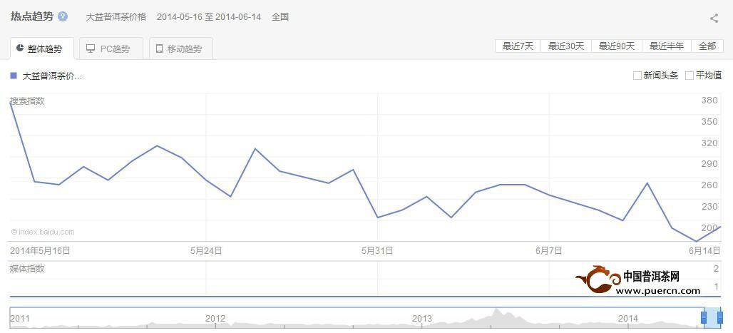 普洱茶投资分析:6月16-6月23日大益行情预测