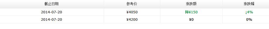 2014年大益新产品价格7月第三周行情