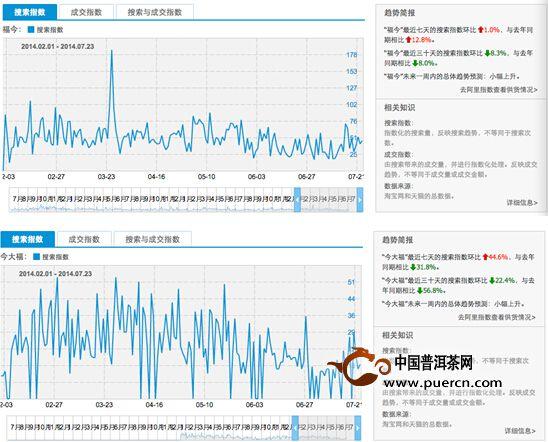 普洱茶投资分析:普洱茶企业观察之福今系