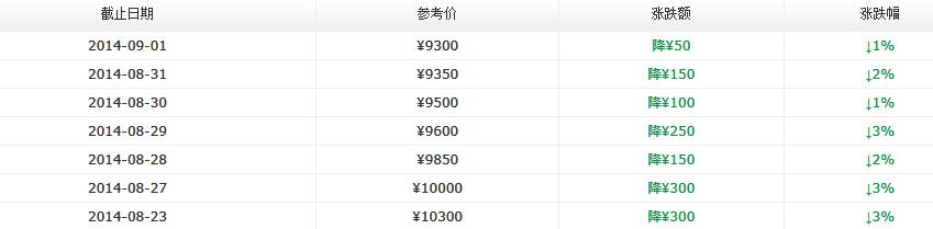 2014年大益新产品价格八月第四周行情