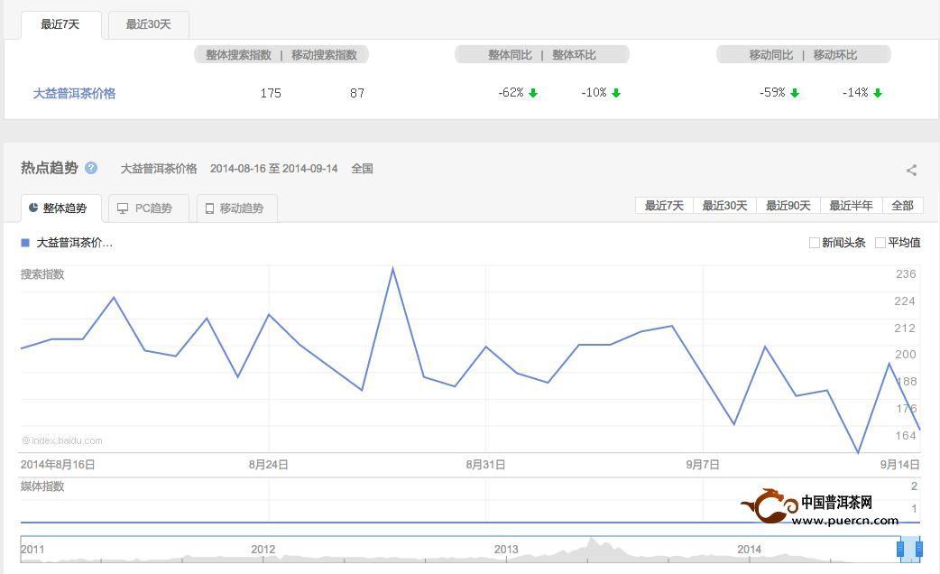 普洱茶投资分析:9月15日-9月22日大益行情预测