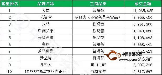 2014年(天猫+淘宝)双十一品牌茶叶销量排名前10出炉