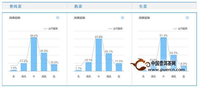 2014年普洱茶TB相关数据分析
