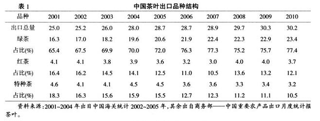 中国茶叶出口结构分析