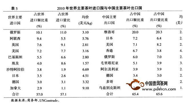世界主要茶叶进口国及中国对其出口情况分析