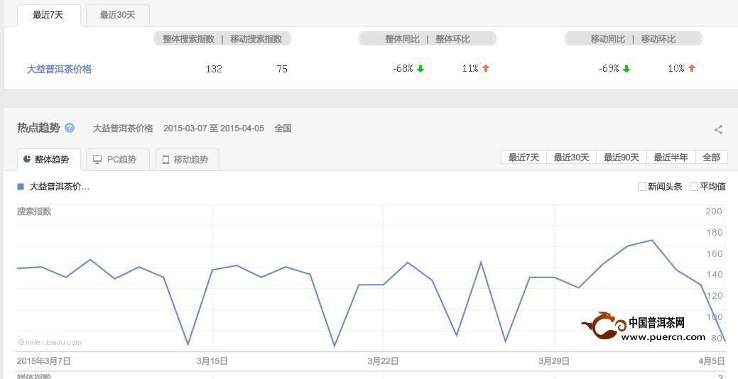 普洱茶投资分析:4月6日---4月13日大益行情预测