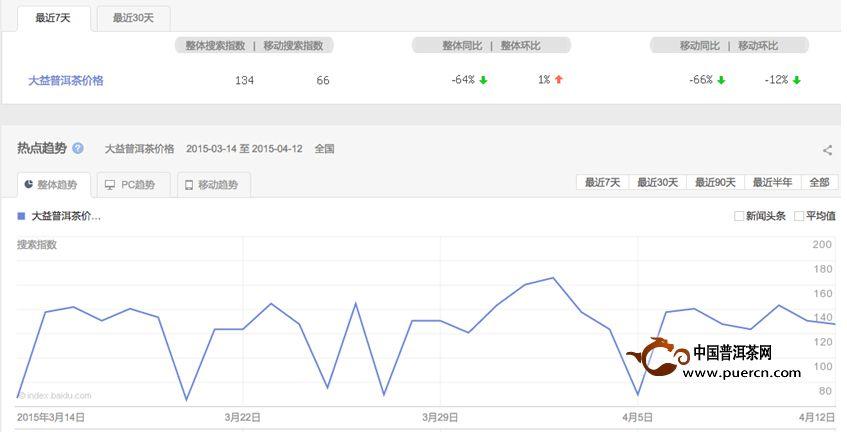 普洱茶投资分析: 4月13日-4月20日大益行情预测