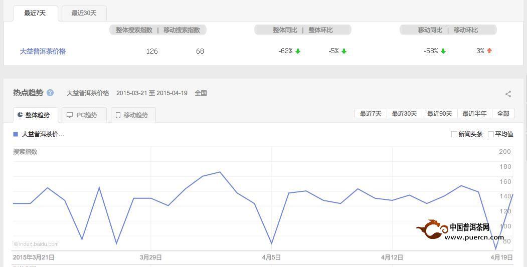 普洱茶投资分析:4月20日—4月27日大益行情预测