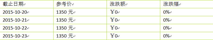 2015年大益新产品(生茶)价格10月第四周行情