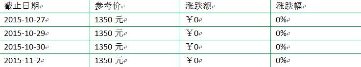 2015年大益新产品(熟茶)价格行情(10.27-11.2)