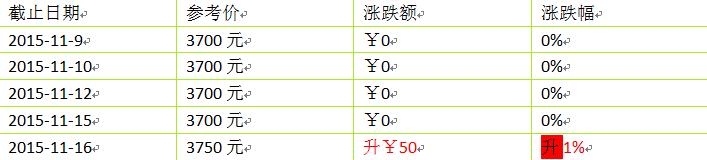 2015年大益新产品(生茶)价格第二周行情