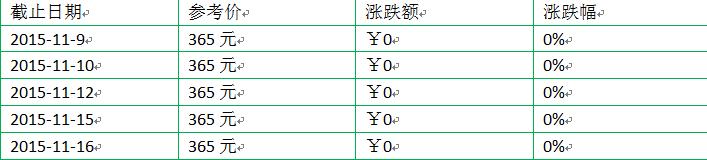 2015年大益新产品(熟茶)价格第二周行情