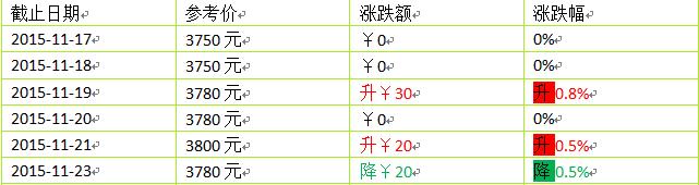 2015年大益新产品(生茶)价格第三周行情