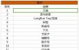 最新数据报告:大益销售额夺冠!双十一茶叶淘宝全网数据!