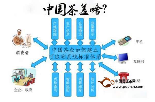 久盈:中国茶差啥?茶企如何建立可追溯系统标准体系