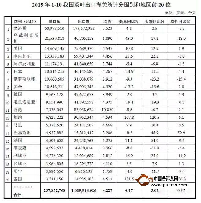 最新统计数据:2015年1-10我国茶叶出口海关统计数据