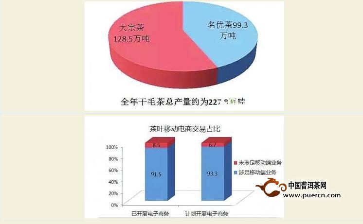 2015年度中国茶叶产销形势报告发布