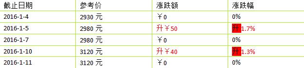 2016年大益新产品(生茶)1月价格第1周行情